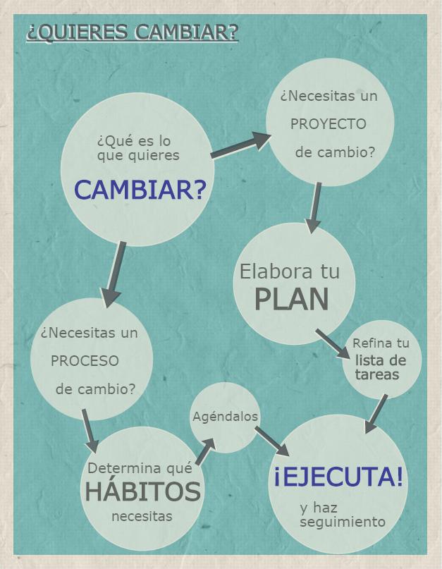 Planificar el cambio
