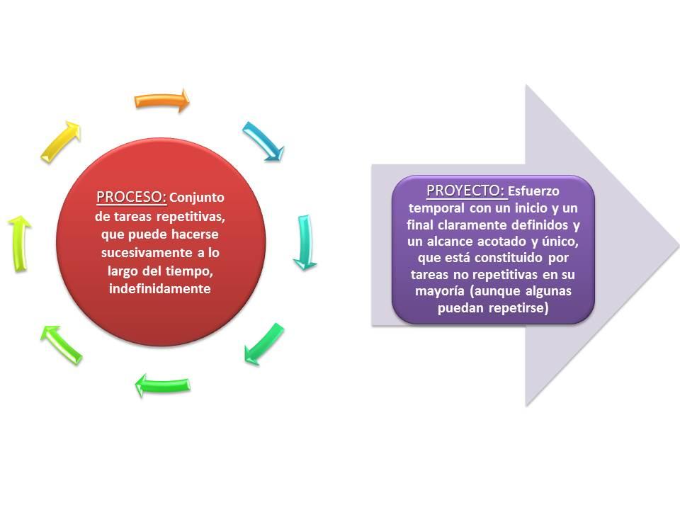 Diferencia entre proceso y proyecto