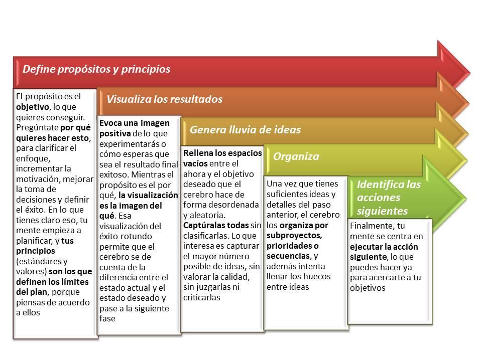 Planificar el cambio: Planificación natural
