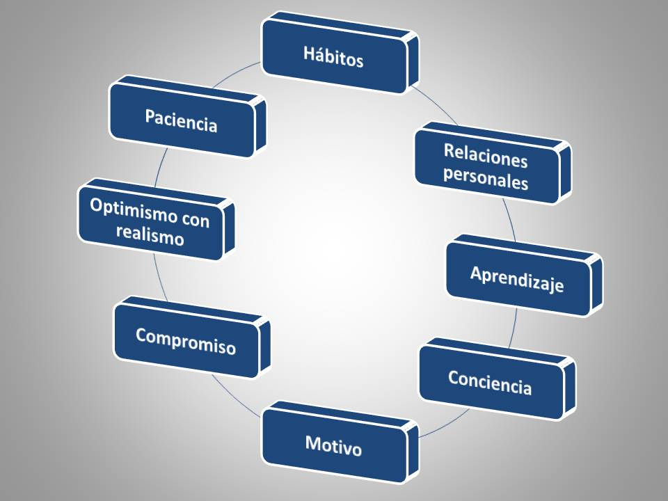 8 activos fundamentales para cambiar